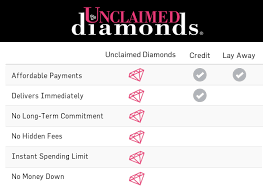 Financing A Wedding Ring by No Credit Needed Engagement Rings No Credit Score Jewelry
