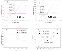 synthesis and characterisation of co u2013co oh 2 composite anode