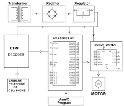 block diagram of dtmf control based automatic garage door opening