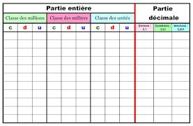 tableau de conversion pour la cuisine marvelous tableau conversion cuisine 9 tableau nombres decimaux
