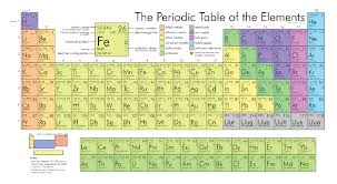 radioactive elements on the periodic table chemistry lesson part 3 the periodic table and nomenclature for