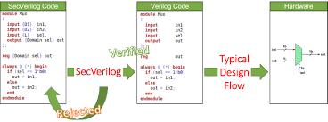 secverilog project