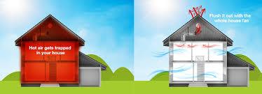 attic aire whole house fan solatube skylights and ventilation systems sun cat skylights