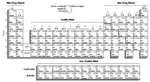What Are The Families Of The Periodic Table Periodic Table Body Used Law Chemical Characteristics