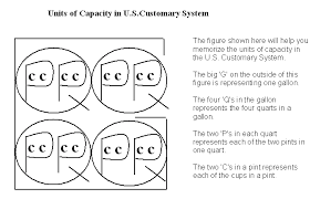 cup pint quart gallon worksheet units of capacity us customary system meap preparation grade