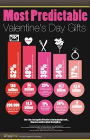 unique valentines gifts most predictable s day gifts infographic