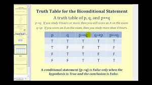 Pq Truth Table Truth Table For The Biconditional Statement Youtube