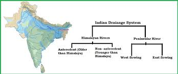 definition pattern of drainage indian drainage system a detailed summary