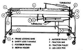 Stryker Frame Bed 1 10 Types Of Turning Frames