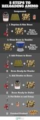 5 steps to reloading ammo is an infograph it shows you the steps