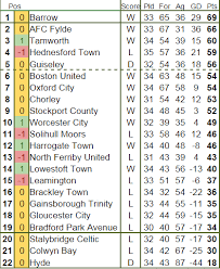 vanarama national league table conference north league table home decorating ideas
