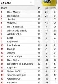la liga table 2015 16 real madrid 5 0 granada la liga result casemiro karim benzema and