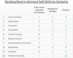 data reveals the most in demand soft skills among candidates