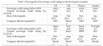 Credit Ratings Table by 工作论文 研究平台 新兴经济体论坛