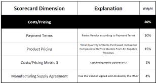 Supplier Scorecard Template Excel Build An Awesome Vendor Scorecard Program In 4 Easy Steps Supply