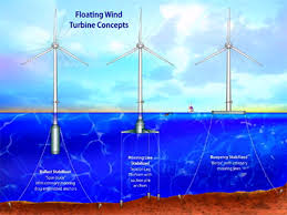 Backyard Wind Power Wind Wikid Energy Funhouse Uiowa Wiki