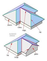 Hip And Valley Roof Design Hip Roof Framing Guide Hip Roof Framing Made Easier Ideas For