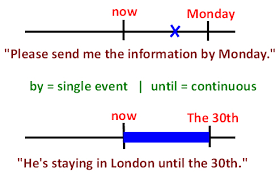 prepositions of time in english u2013 espresso english