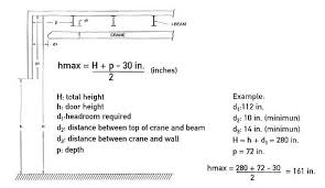 Overhead Door Clearance Headroom Door Frame And Calculation Architects Garaga