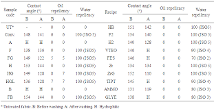 Water Properties Table Water And Oil Repellency Properties Of Cotton Fabric Treated With