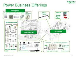 schneider electric smart energy presentation smart gird domains