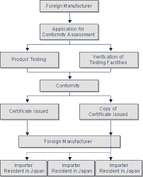 pse mandatory third party conformity assessment japan electrical