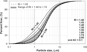 effect of particle optical properties on size distribution of