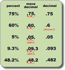 percent to decimal 28 best math percentages images on teaching math math