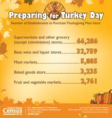 u s census bureau releases key statistics for thanksgiving day