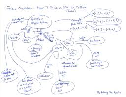 Map Python Concept Map How To Slice A List In Python