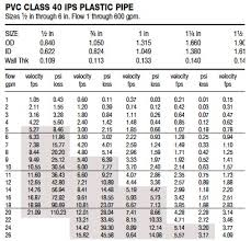 pipe friction loss table flow velocity friction loss iscaper blog