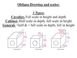 oblique cabinet drawing definition scifihits com
