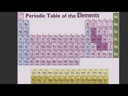 What Is The Purpose Of The Periodic Table How To Understand The Periodic Table Youtube