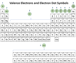 Electron Shells Worksheet Ch150 Chapter 2 Atoms And Periodic Table Chemistry