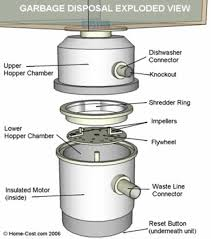 How Unclog A Kitchen Sink by Kitchen Kitchen Sink Garbage Disposal Clogged Interesting On