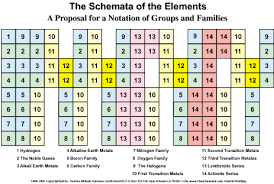 Periodic Table How To Read How To Read Schemata