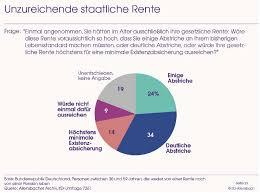 umfrage reicht die rente als gdv ihre versicherer on reicht die staatliche rente