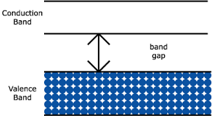 Definition Of Valance Conduction In Solids