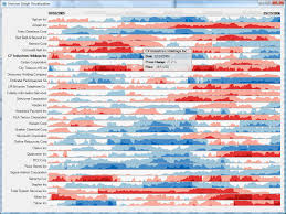 Spotfire Developer Resume Spotfire Data Visualization