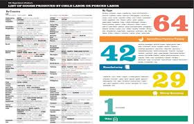 Home Furnishing Industry In India 2013 List Of Goods Produced By Child Labor Or Forced Labor