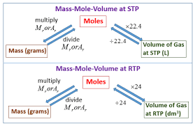 molar volume and avogadro u0027s law solutions examples videos