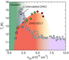 metallic ground state in an ion gated two dimensional