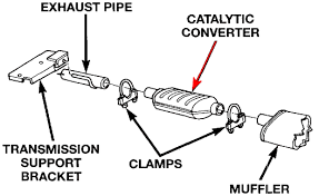 catalytic converter for jeep grand jeep grand zj 1993 to 1998 how to replace catalytic
