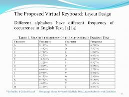 keyboard layout letter frequency designing a virtual keyboard with multi modal access for people with