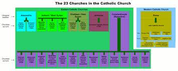 catholic worship is complicated