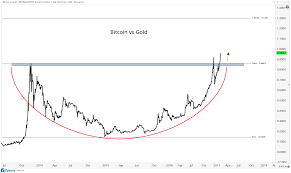 bitcoin yearly chart technical analysis on bitcoin all star charts