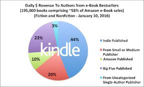 amazon kindle books black friday sale february 2016 author earnings report amazon u0027s ebook print and