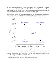 spectral diagram