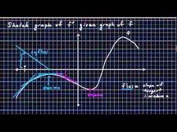 2 2 2 how to sketch the derivative of f u0027 when given graph of f