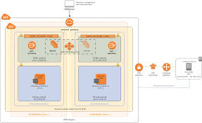 scenario 2 extend on premises ad ds installation to the aws cloud